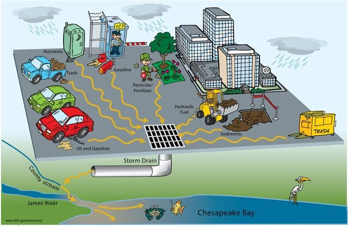 Graphic depicted the sources of stormwater pollutants