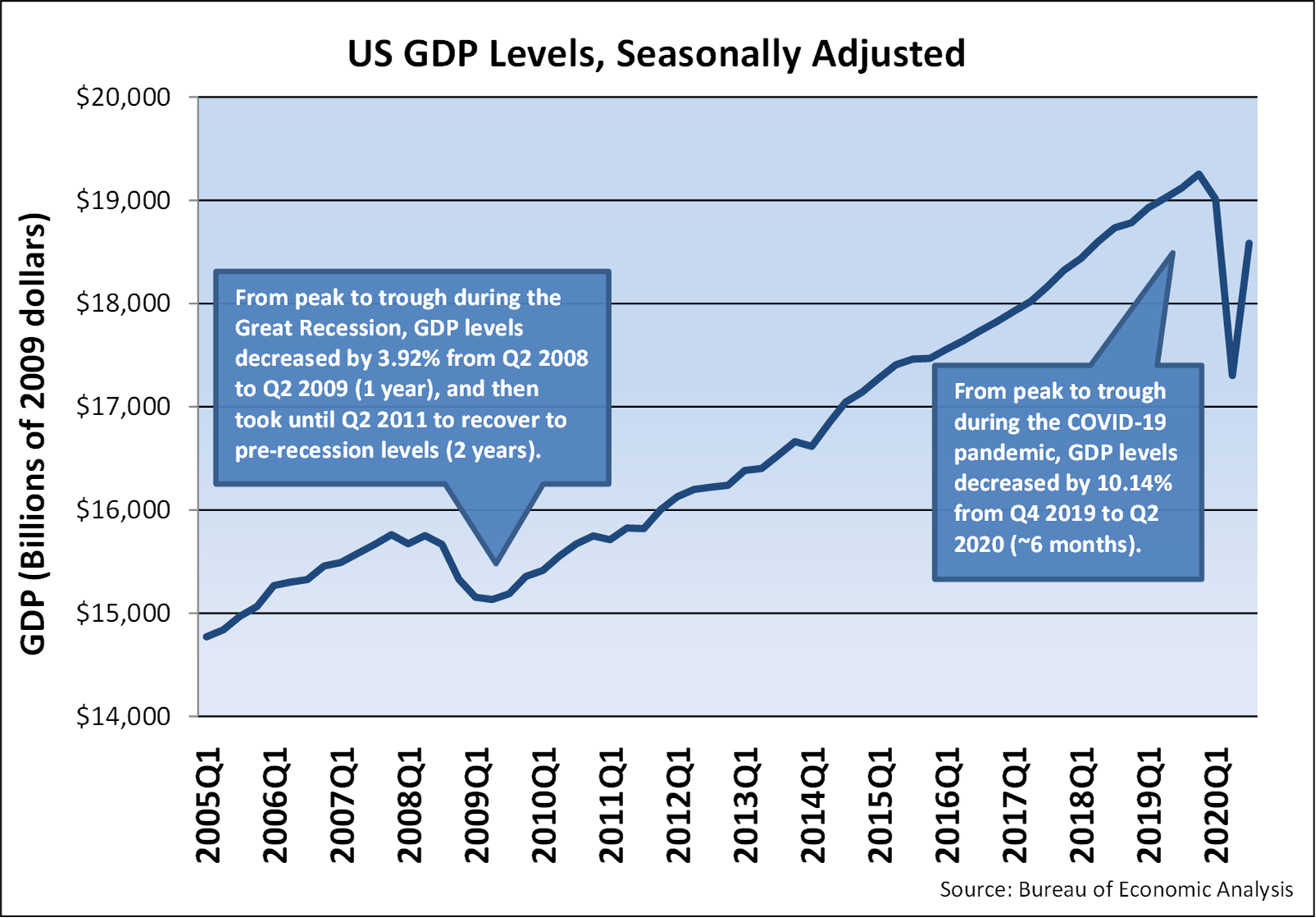 Line Graph of US GDP Levels, Seasonally Adjusted