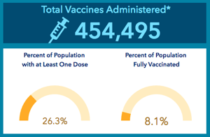 Example of Vaccine Reporting on COVID Dashboard