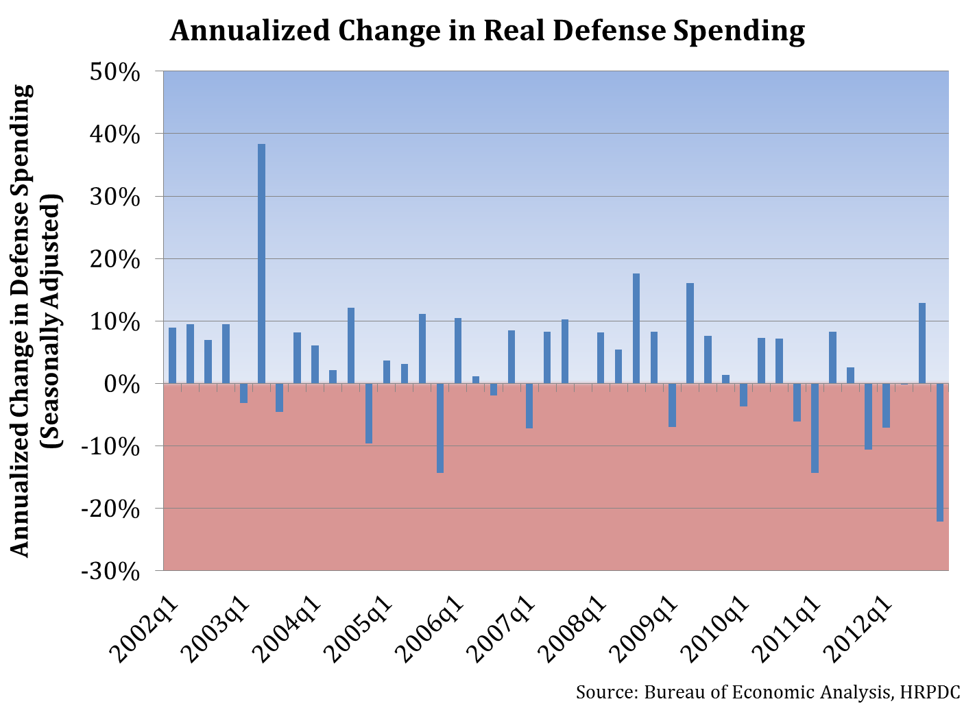 Annualized Change in Real Defense Spending