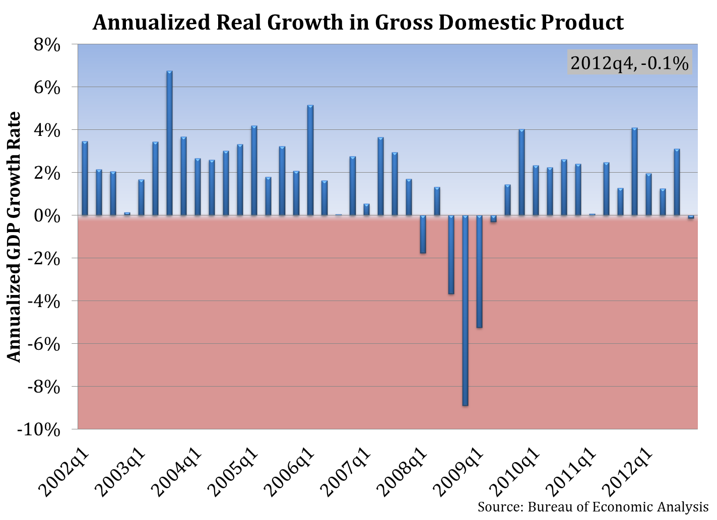 Annualized Real Growth in Gross Domestic Product