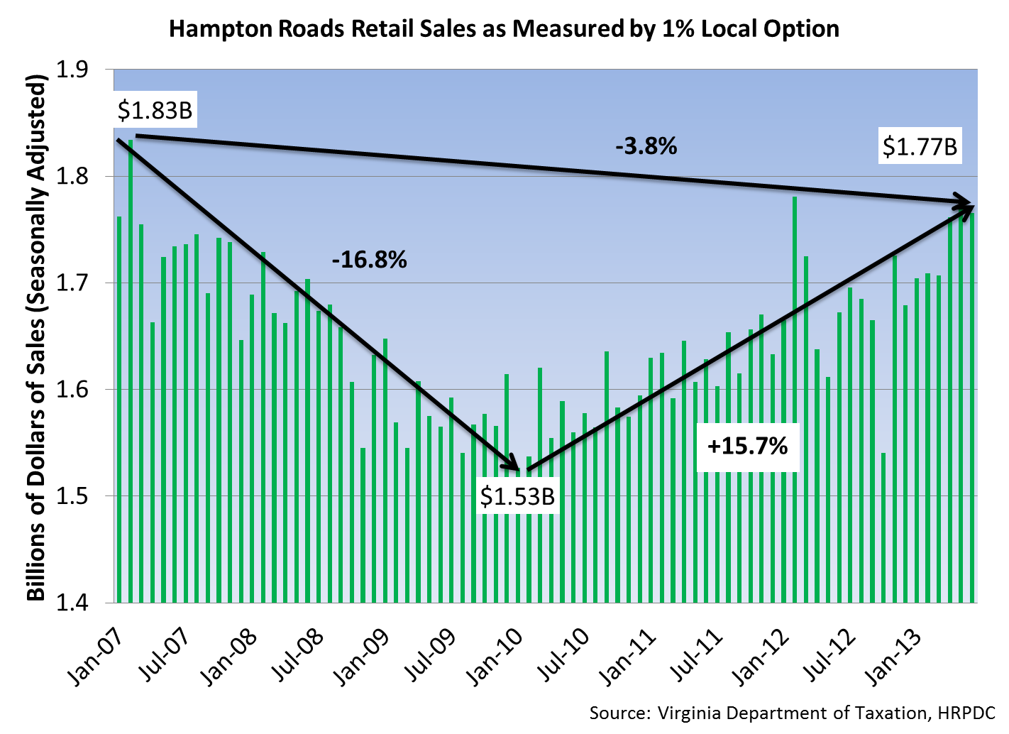 Hampton Roads Retail Sales as Mearsured by 1% Local Option