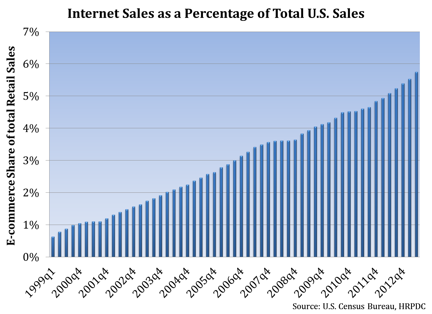 Internet Sales as a Percentage of Total U.S. Sales
