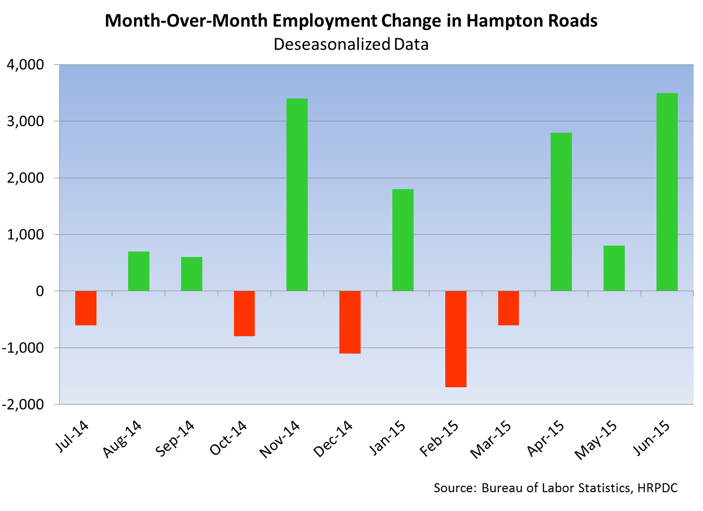 Month-Over-Month Employment Change in Hampton Roads