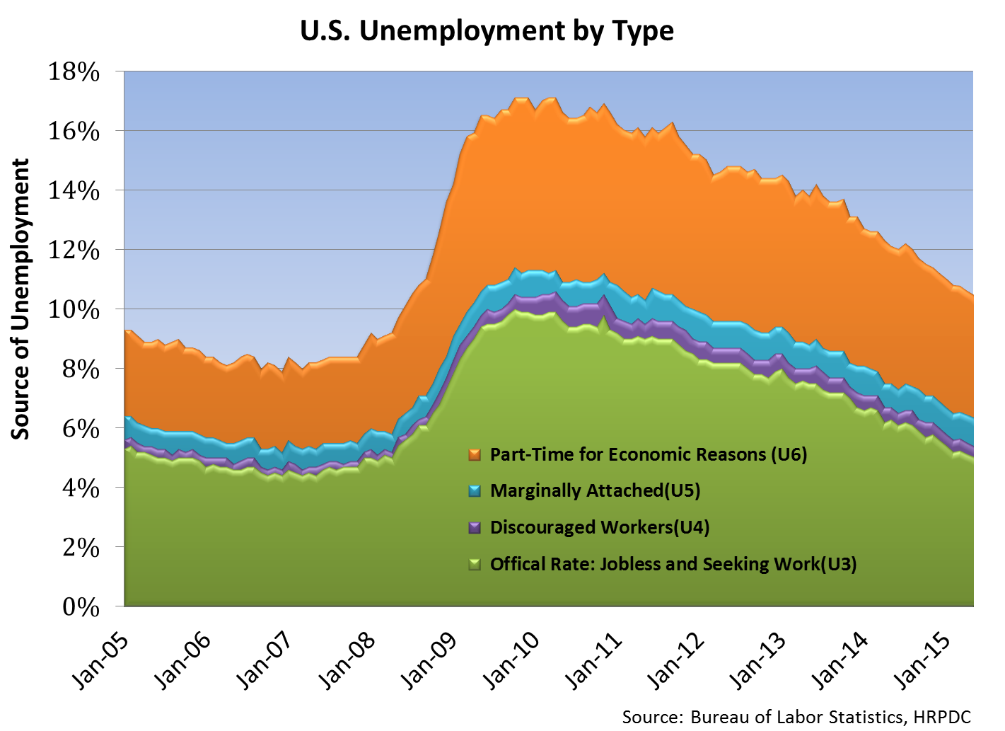 U.S. Unemployment by Type