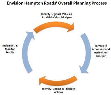 Envision Hampton Roads' Overall Planning Process