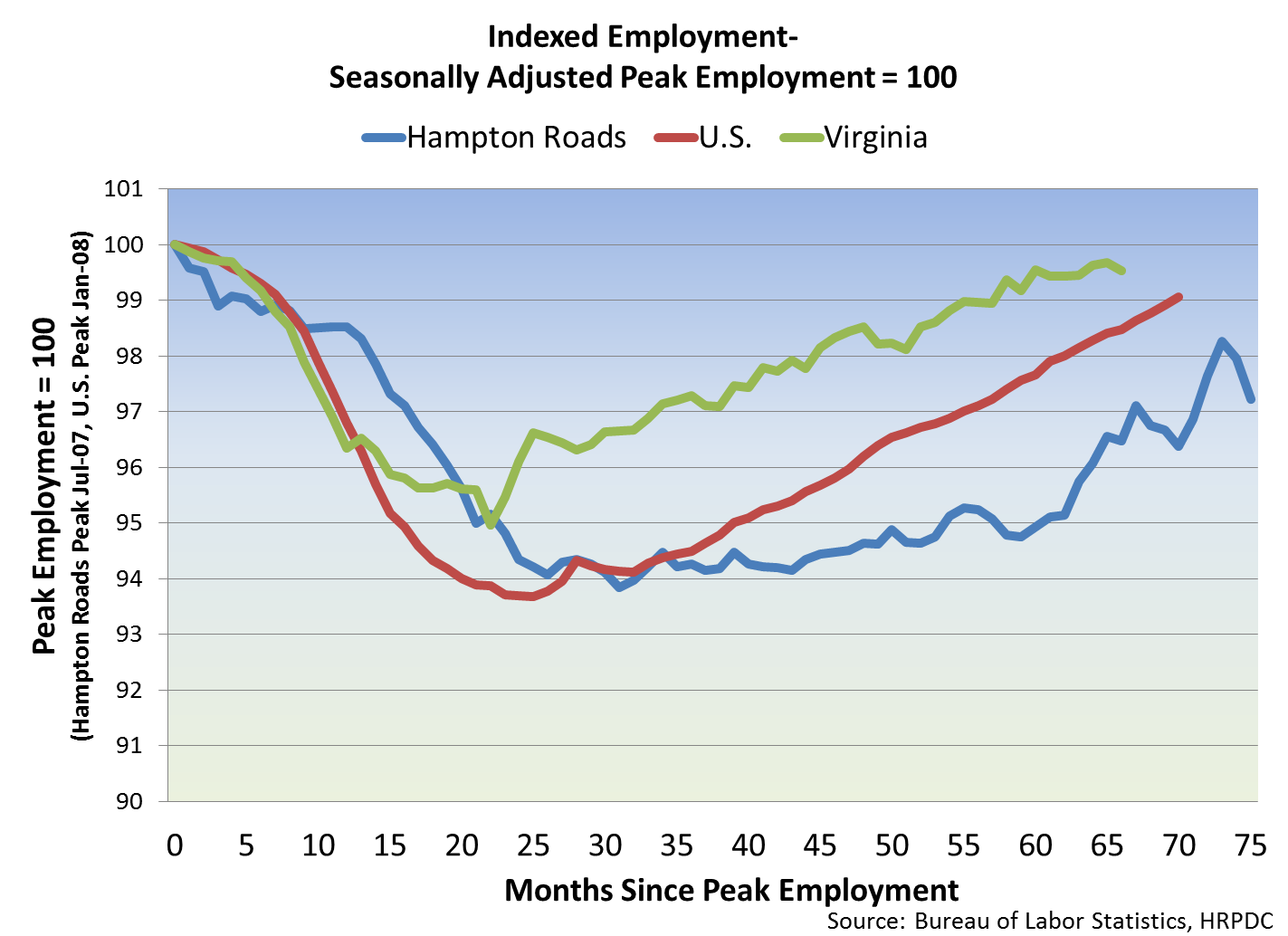 Indexed Employment-Seasonally Adjusted Peak Employment =100