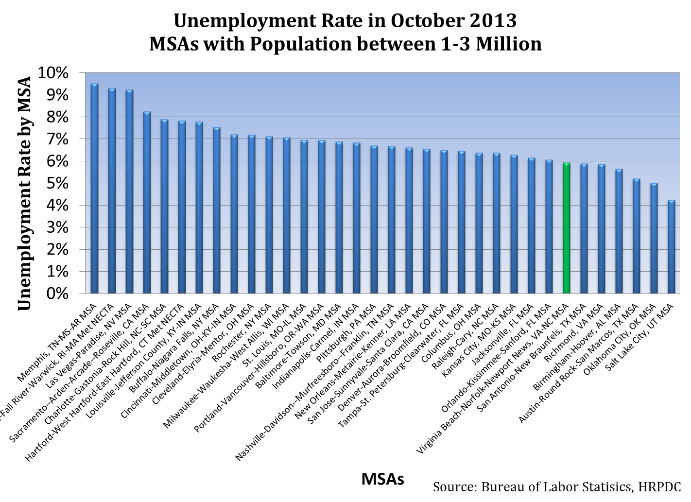 Unemployment Rate in October 2013, MSAs with Population between 1-3 Million