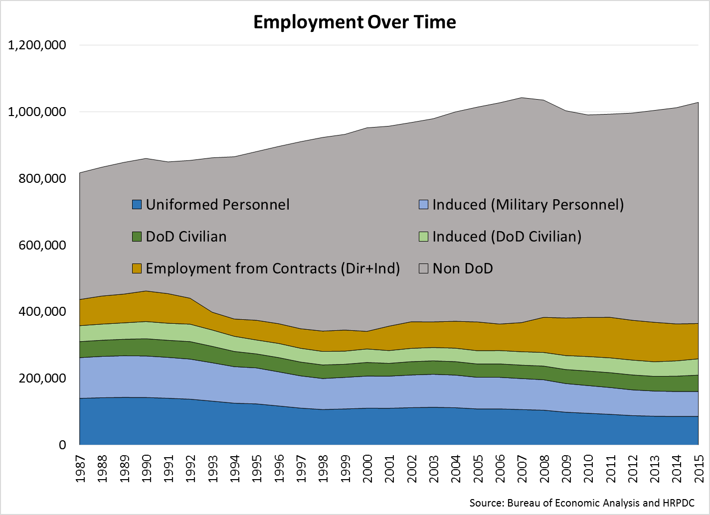 Employment Over Time