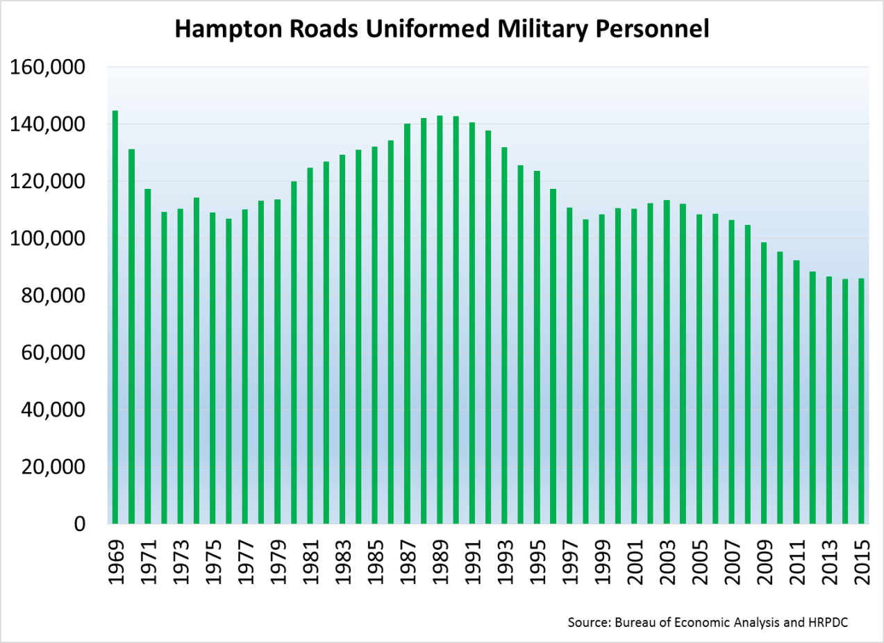 Hampton Roads Uniformed Military Personnel