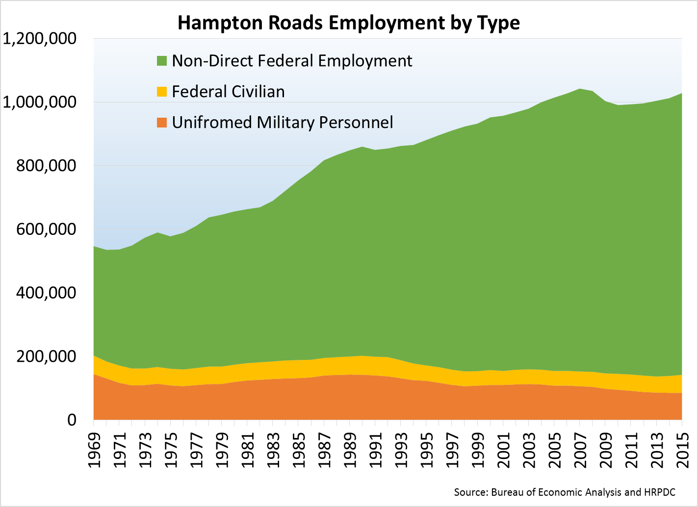 Hampton Roads Employment by Type