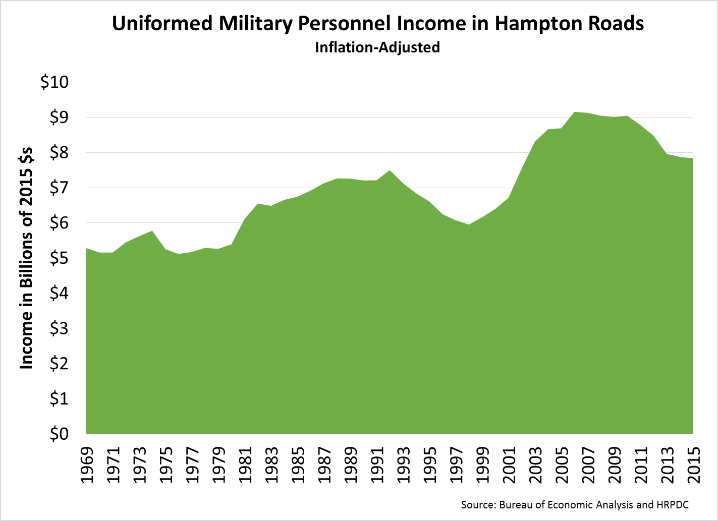 Uniformed Military Personnel Income in Hampton Roads