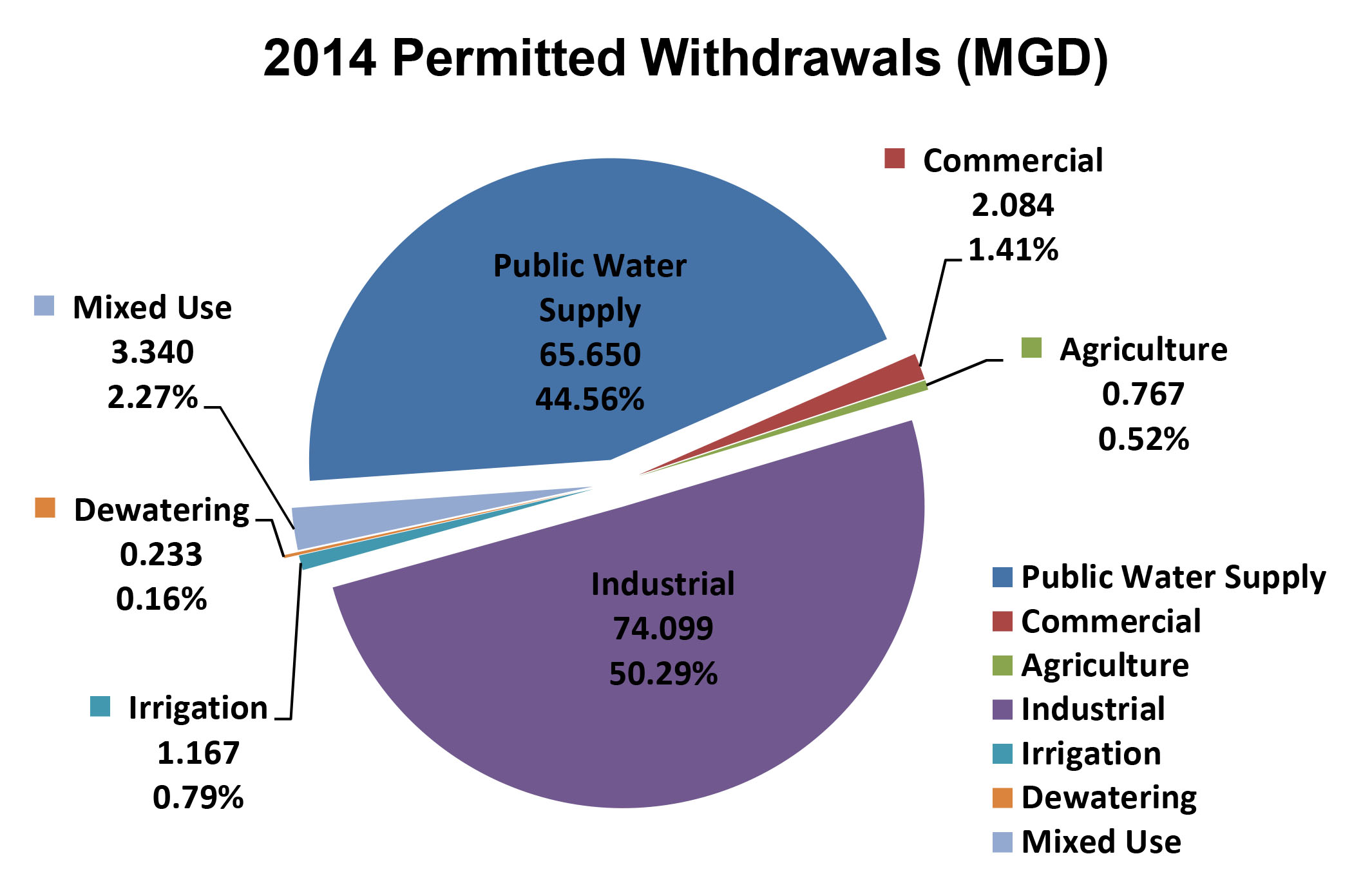 2014 Permitted Withdrawls Pie Chart