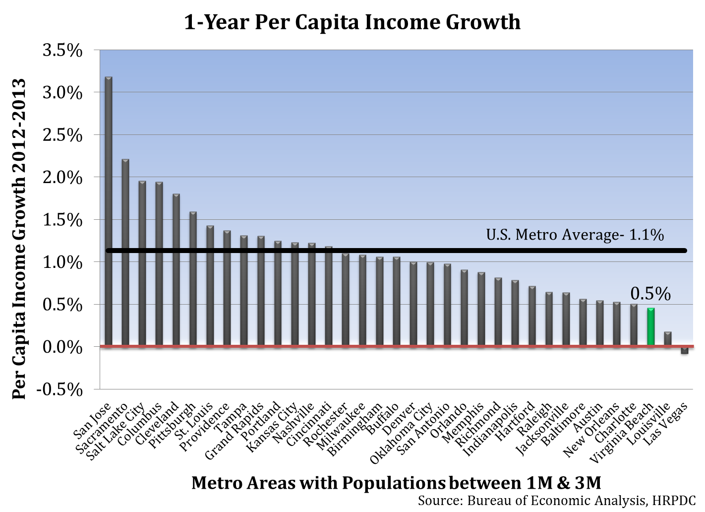One Year Per Capita Income Growth