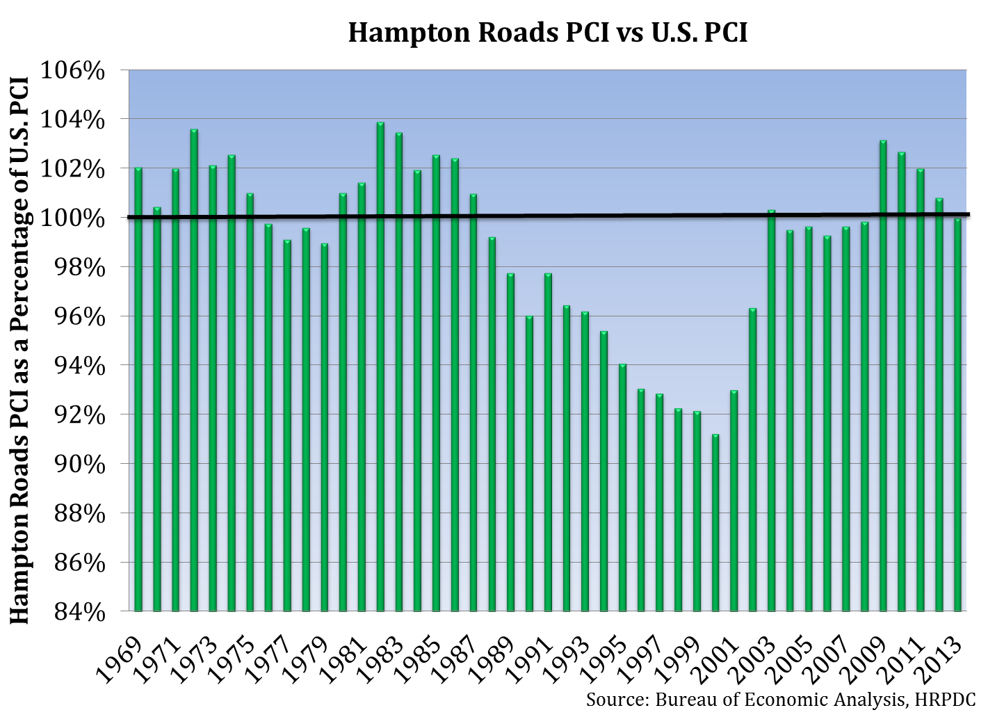 Hampton Roads PCI vs U.S. PCI