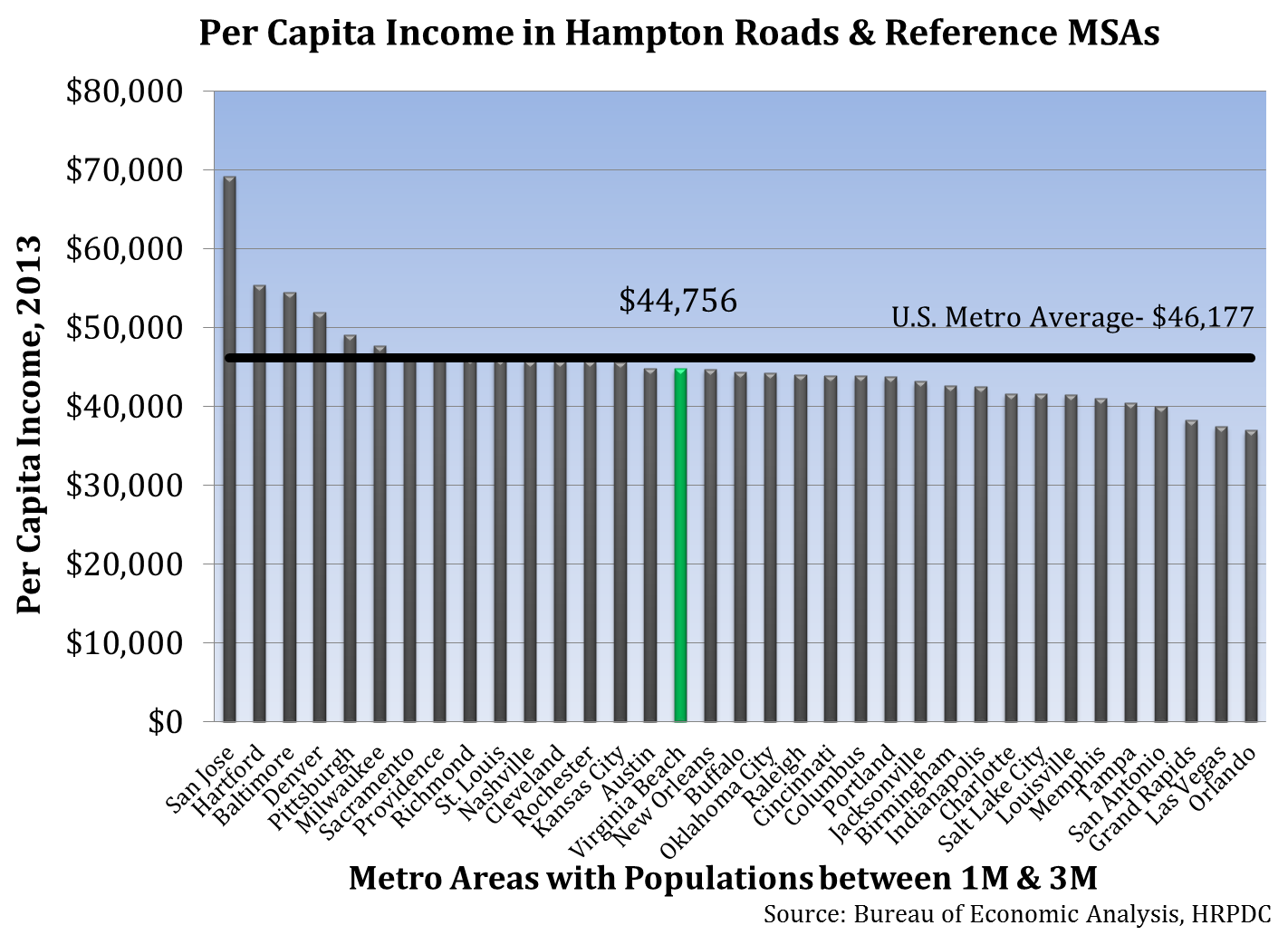 Per Capita Income in Hampton Roads & Reference MSAs