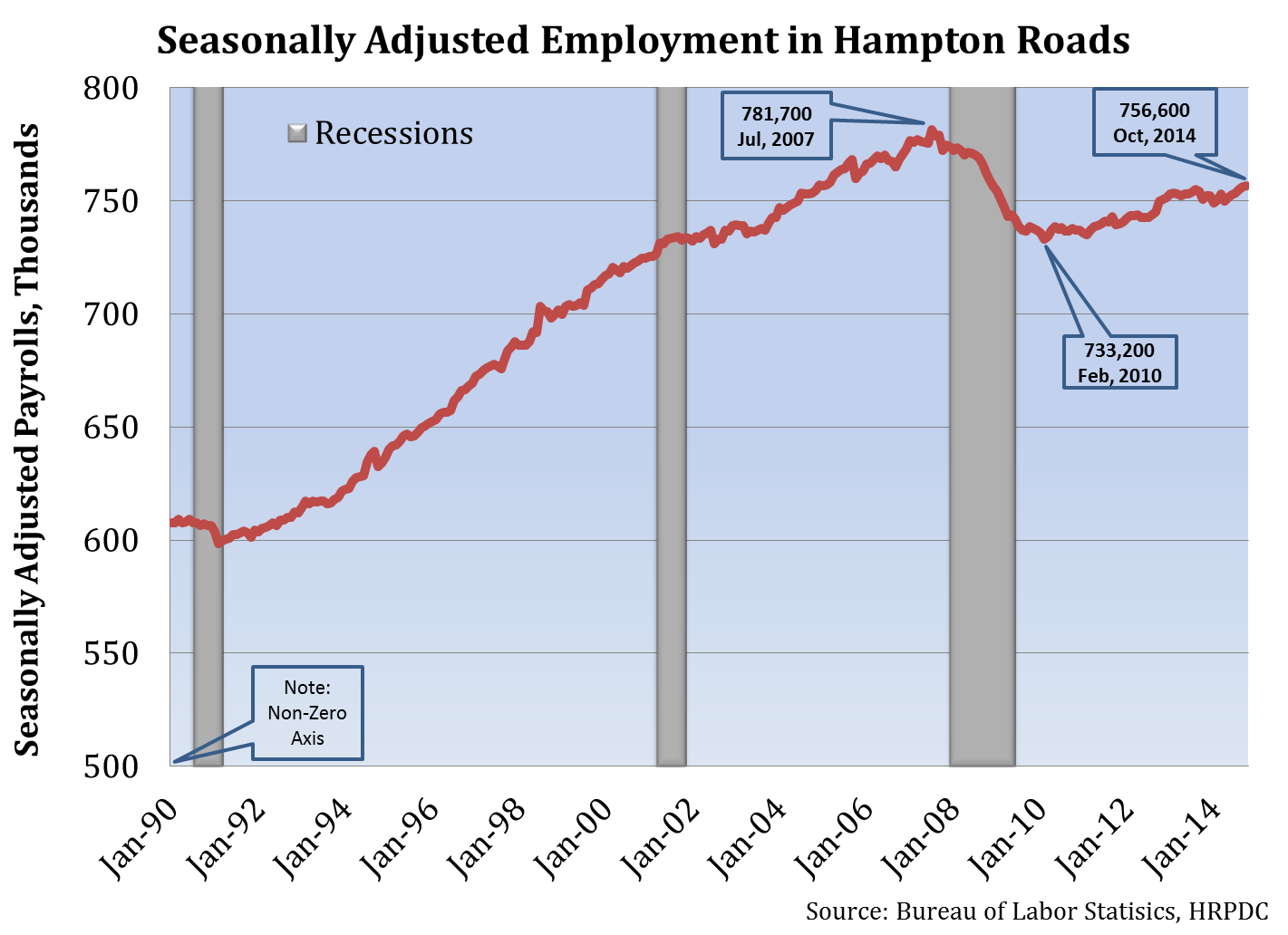 Seasonally Adjusted Employment in Hampton Roads