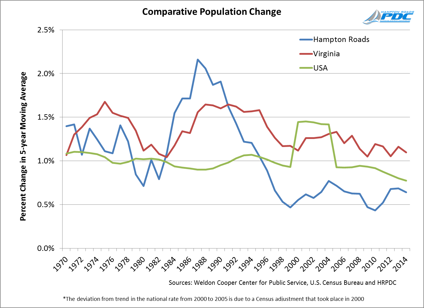 Comparative Population Change