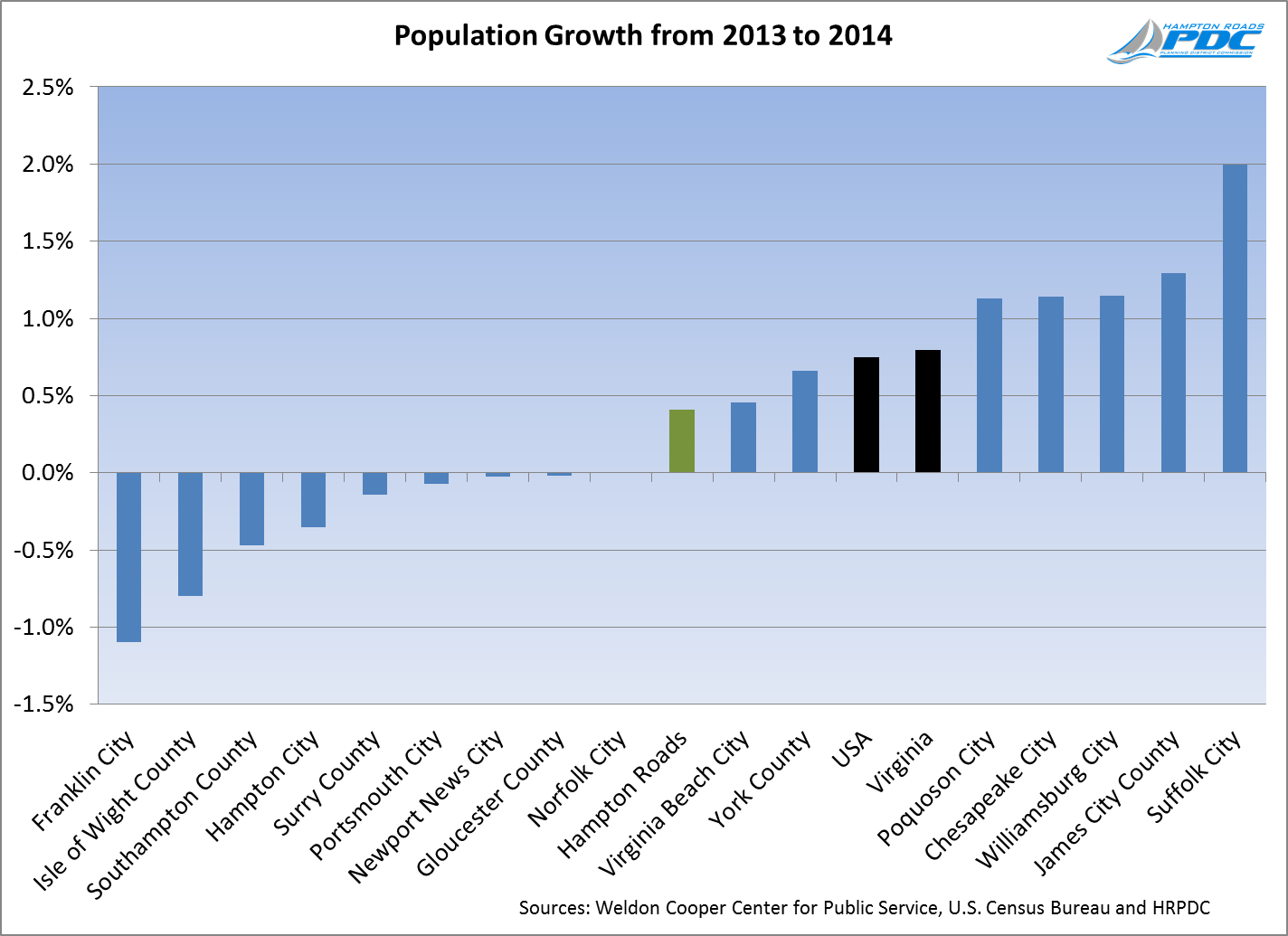 Population Growth from 2013 to 2014