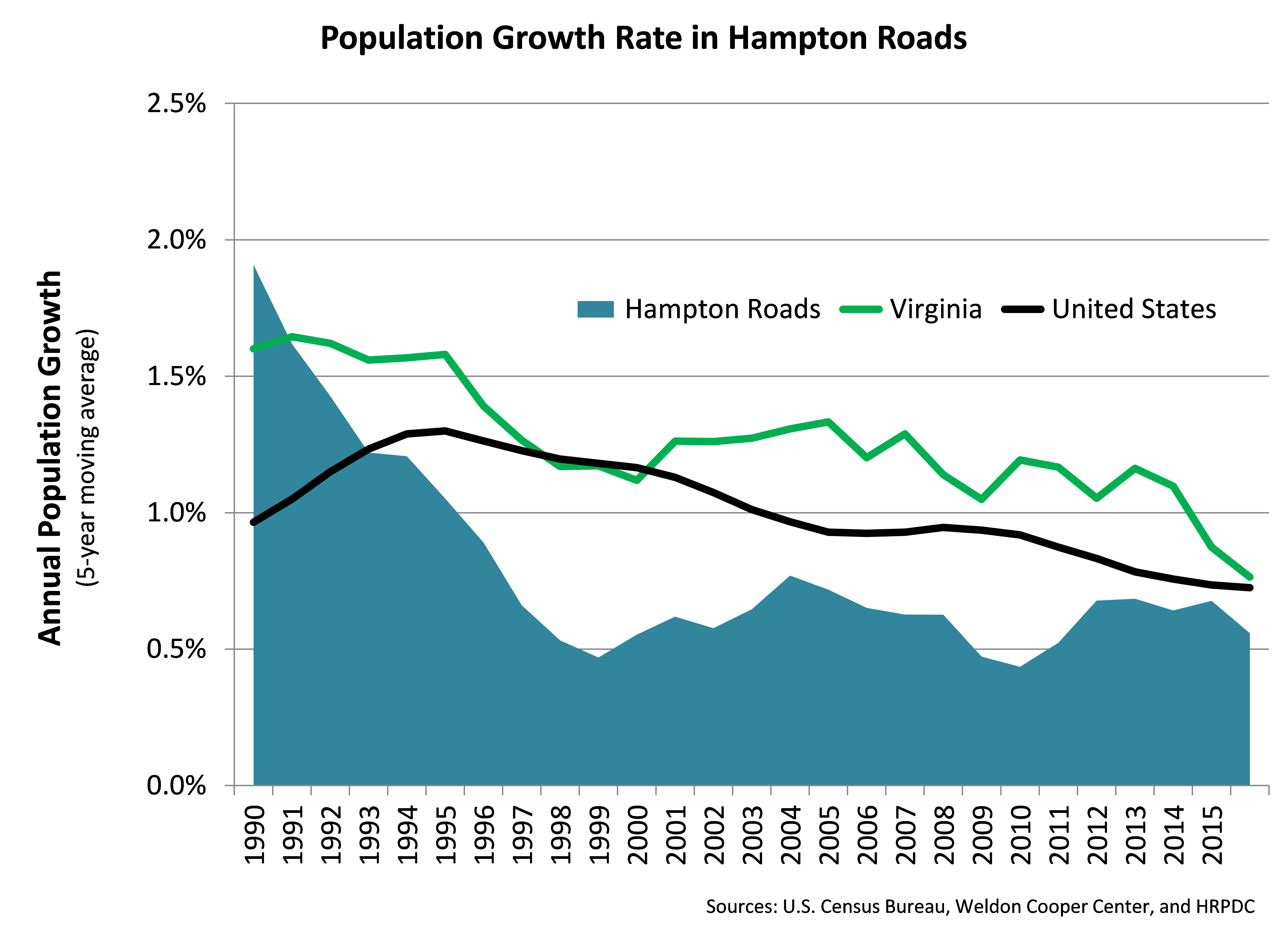 Population Growth in Hampton Roads