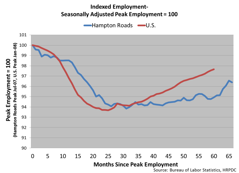 Indexed Employment-Seasonally Adjusted Peak Employment