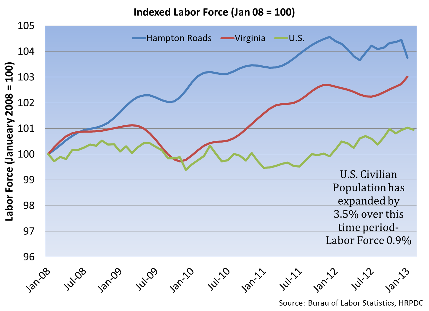 Indexed Labor Force, Jan08=100