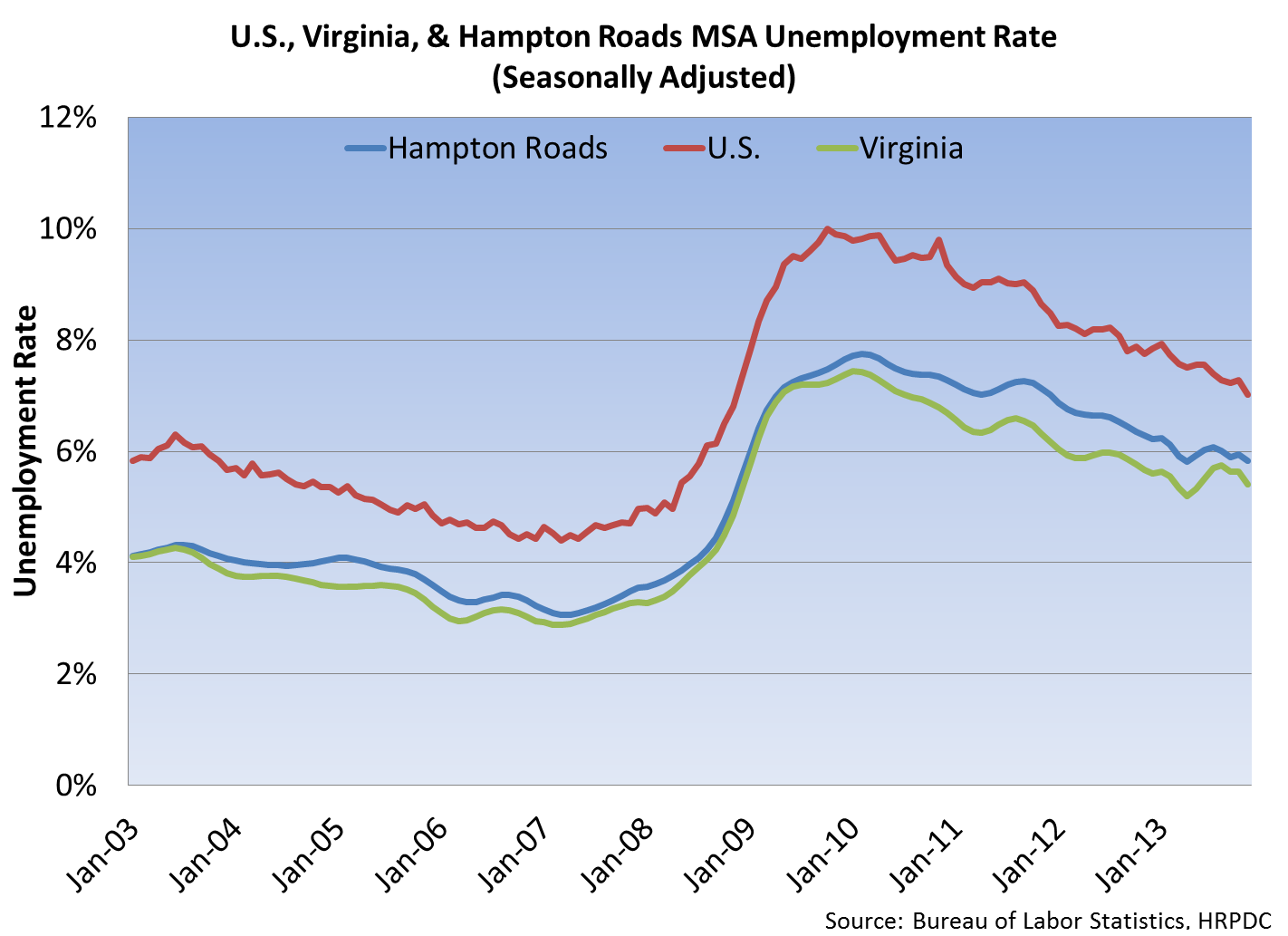 US, Virginia and Hampton Roads MSA Unemployment Rate