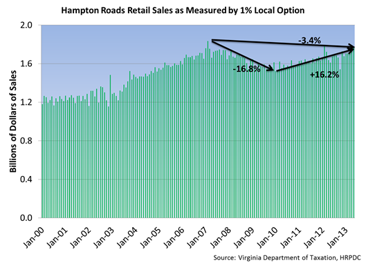 Hampton Roads Retail Sales as Measures by 1% Local Option