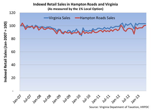 Indexed Retail Sales in Hampton Roads and Virginia
