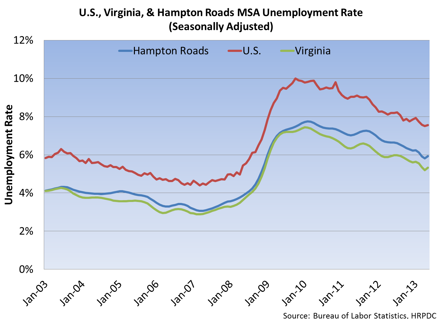 U.S., Virginia & Hampton Roads MSA Unemployment Rate
