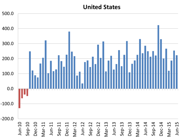 United States Monthly Change in Civilian Employment