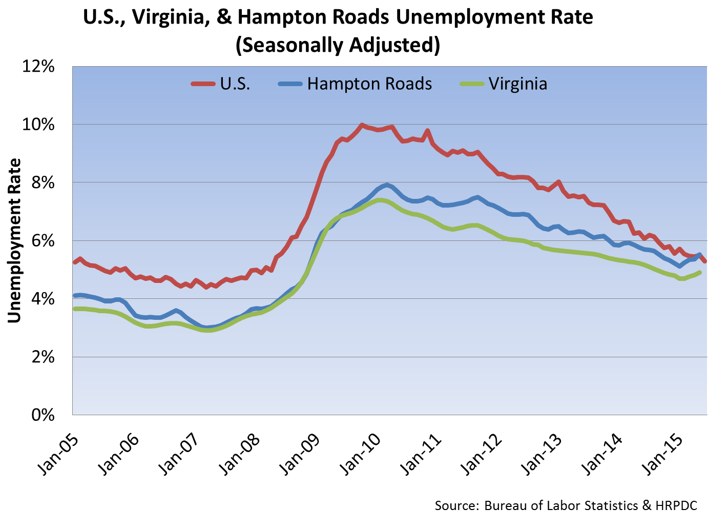 US, VA, and HR Unemployment Rate