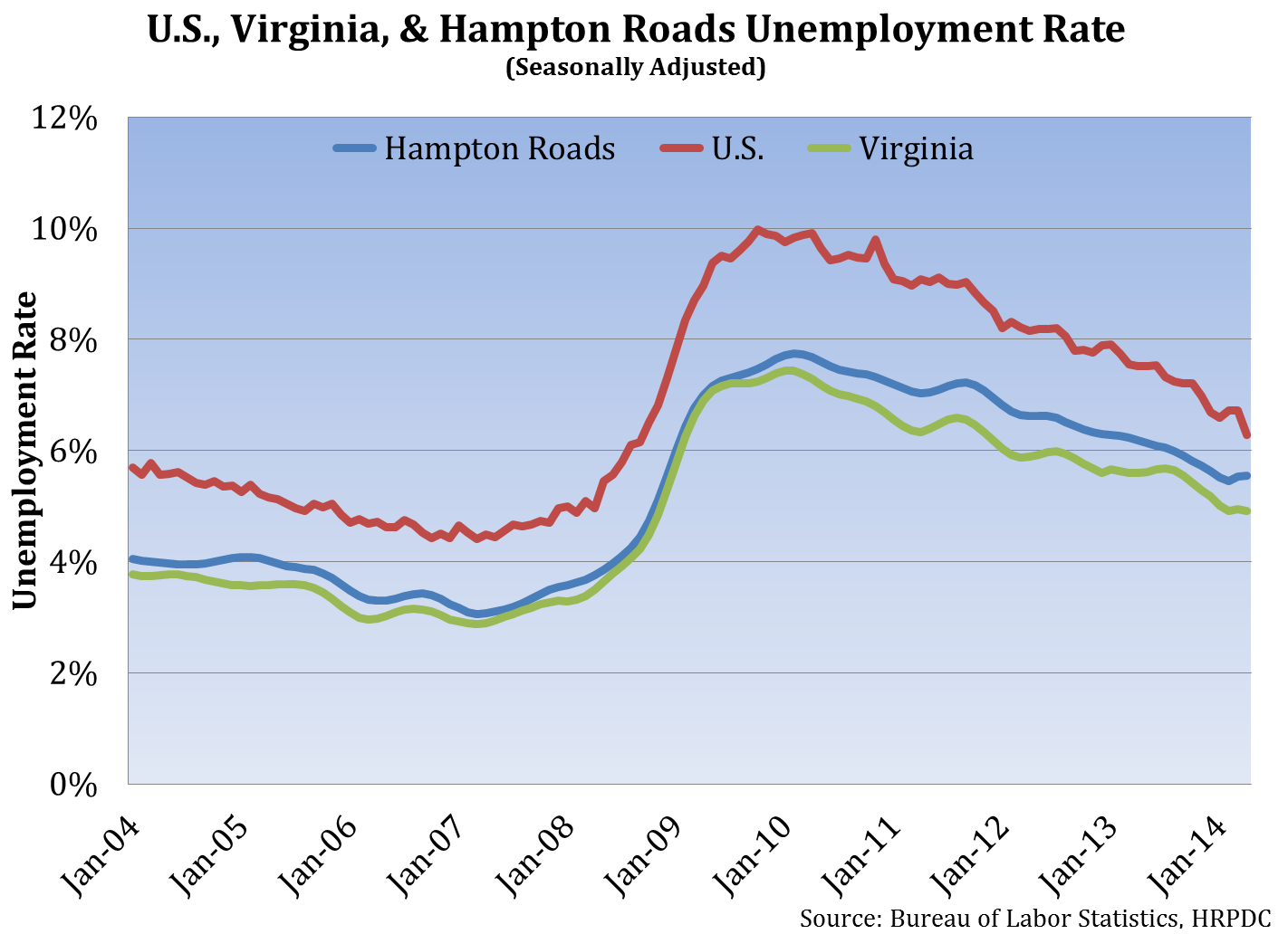 U. S., Virginia and Hampton Roads Unemployment Rate