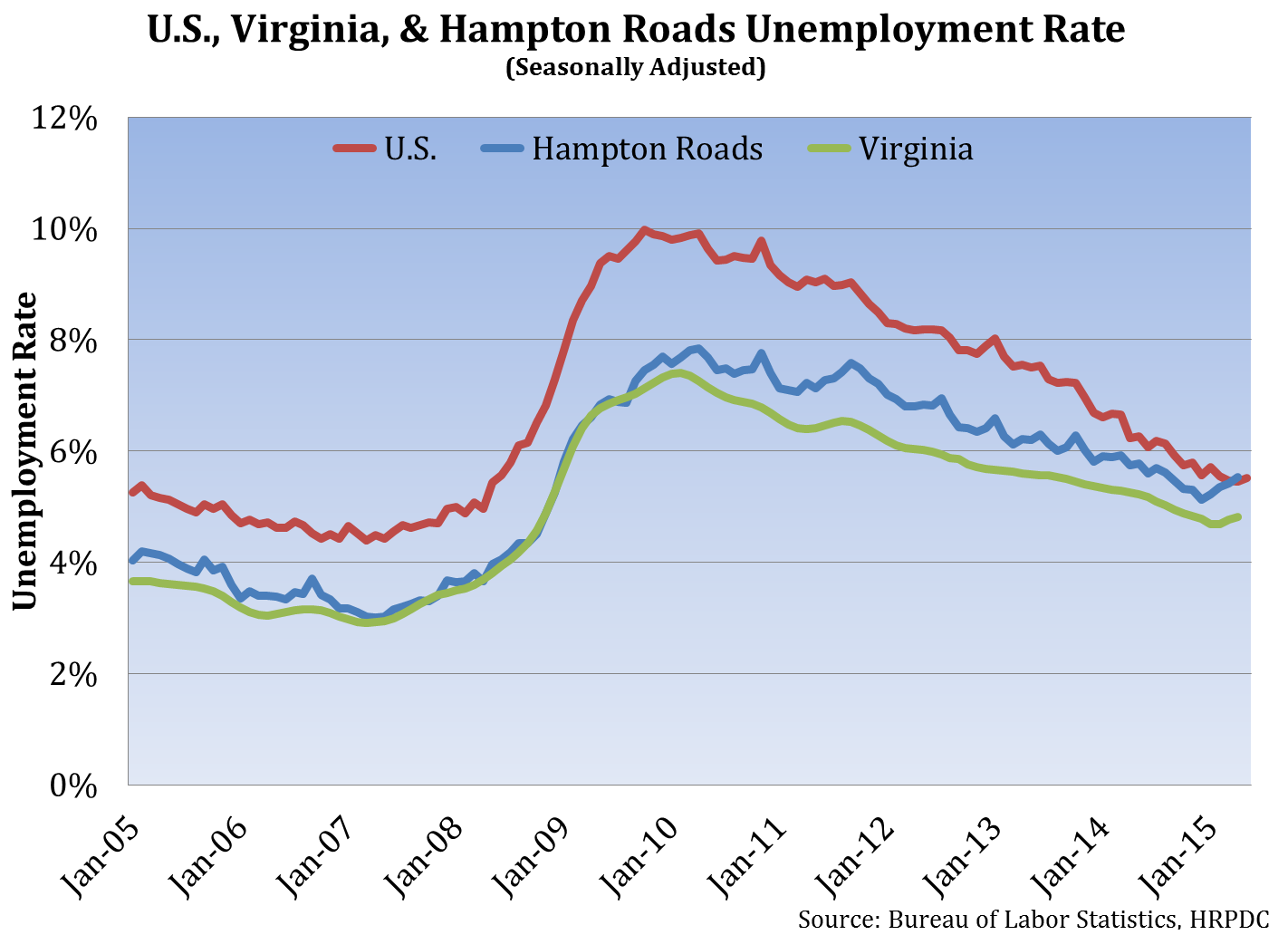 U.S., VA & Hampton Roads Unemployment Rate