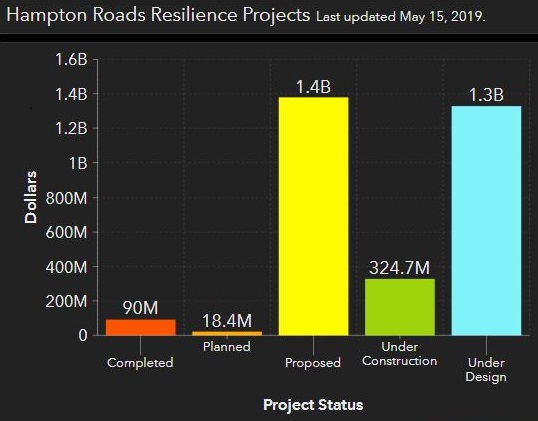 Bar Chart depicting Hampton Roads Resilience Projects as of May 15, 2019