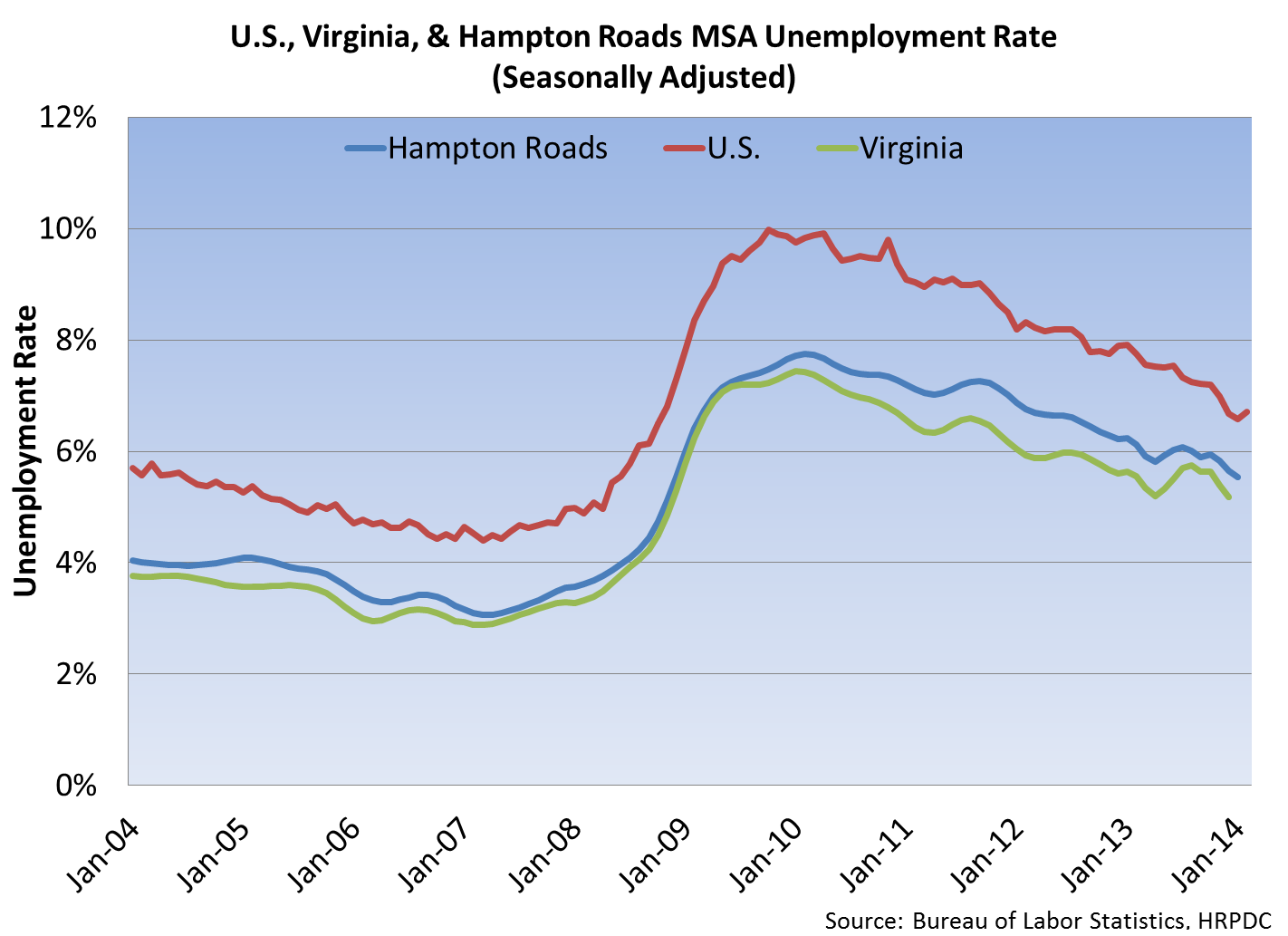 U.S., VA & HRMSA Unemployment Rate (Seasonally Adjusted)