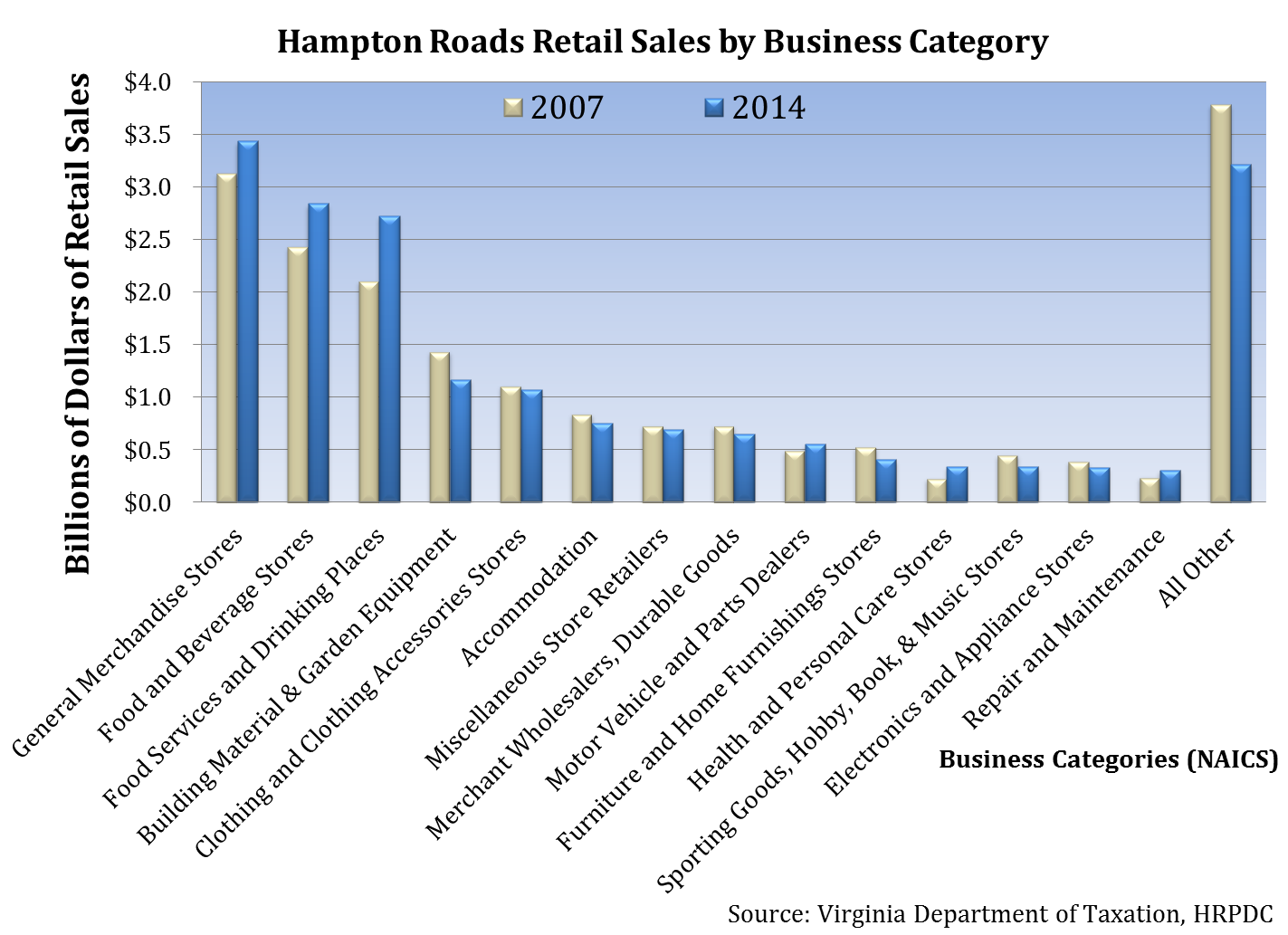 Hampton Roads Retail Sales by Business Categories