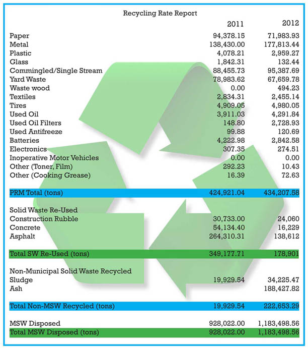 Recycling Rate Report