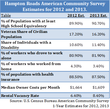 Hampton Roads American Community Survey Estimates for 2012 and 2013