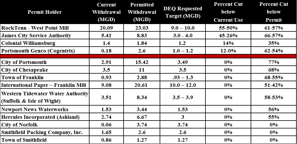 Table of Groundwater Permits, Current and Proposed  Withdrawals