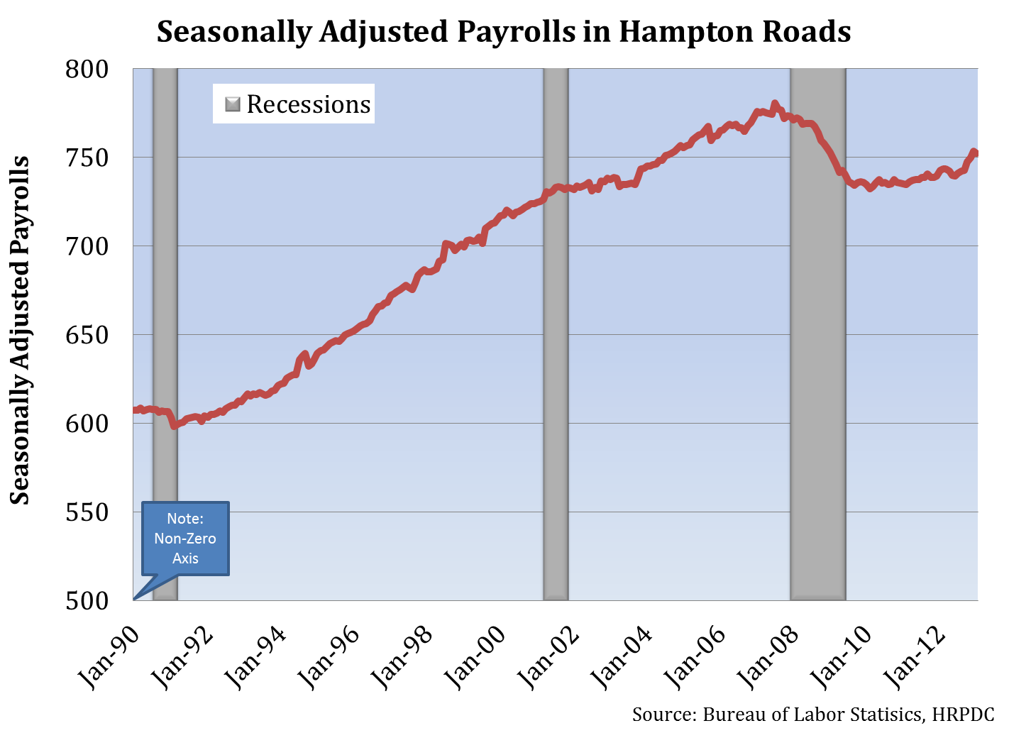 Seasonally Adjusted Payrolls in Hampton Roads