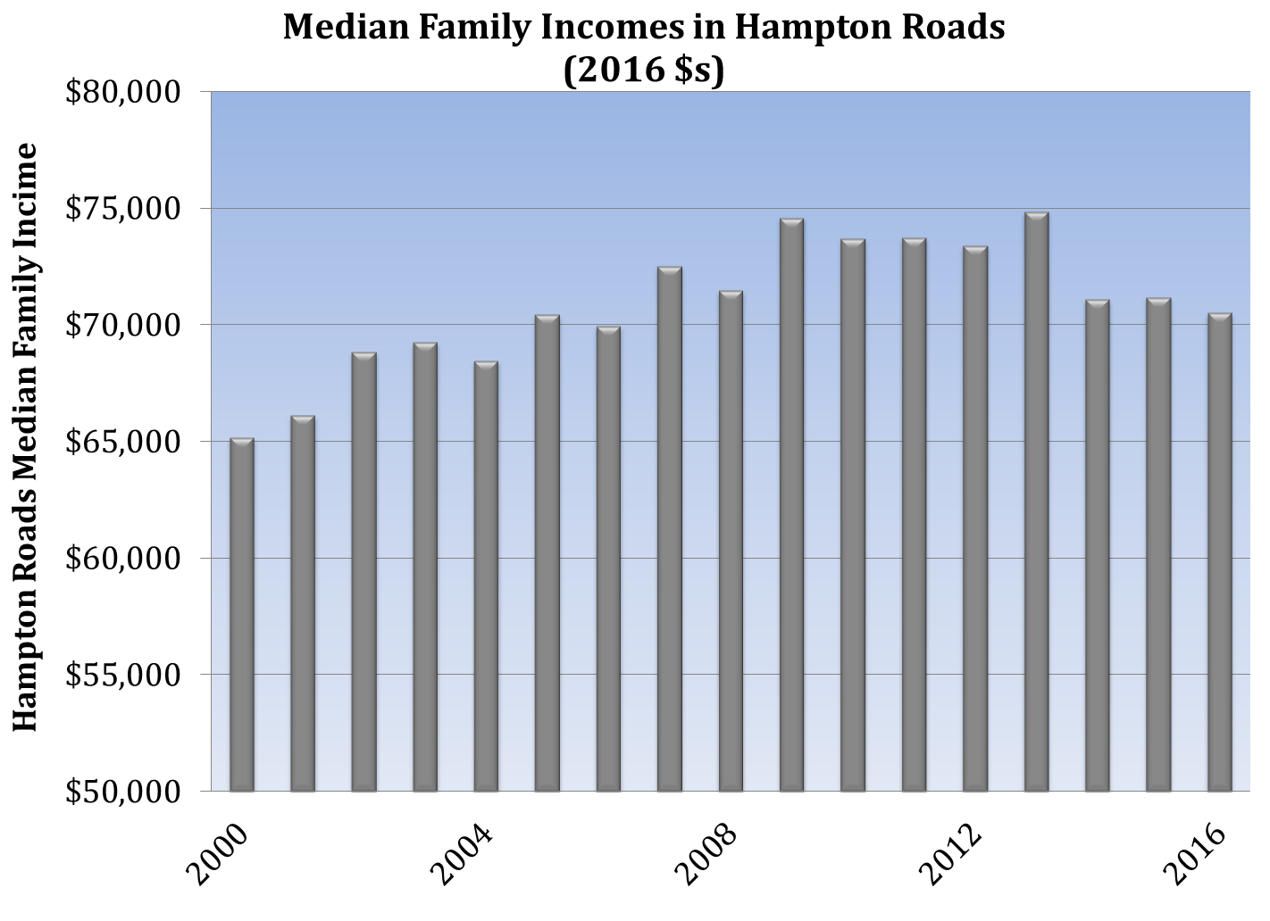 Hampton Roads Median Family Incomes