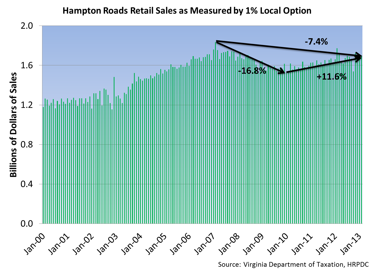 Hampton Roads Retail Sales as Measured by 1% Local Option