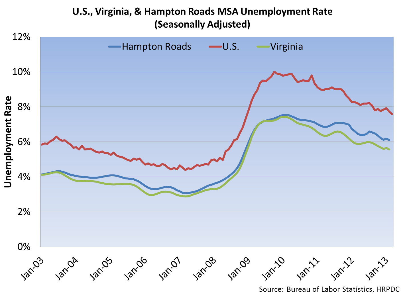U.S., Virginia, Hampton Roads MSA Unemployment Rate