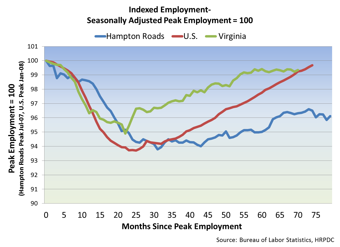 Indexed Employment: Seasonally Adjusted Peak Employment = 100