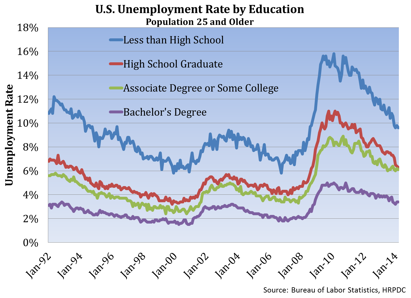 U.S. Unemployment Rate by Education