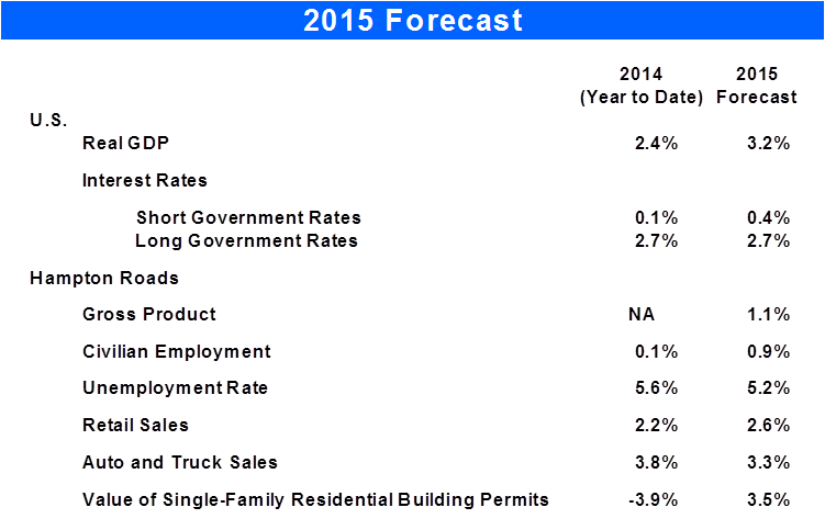 2015 Forecast Table