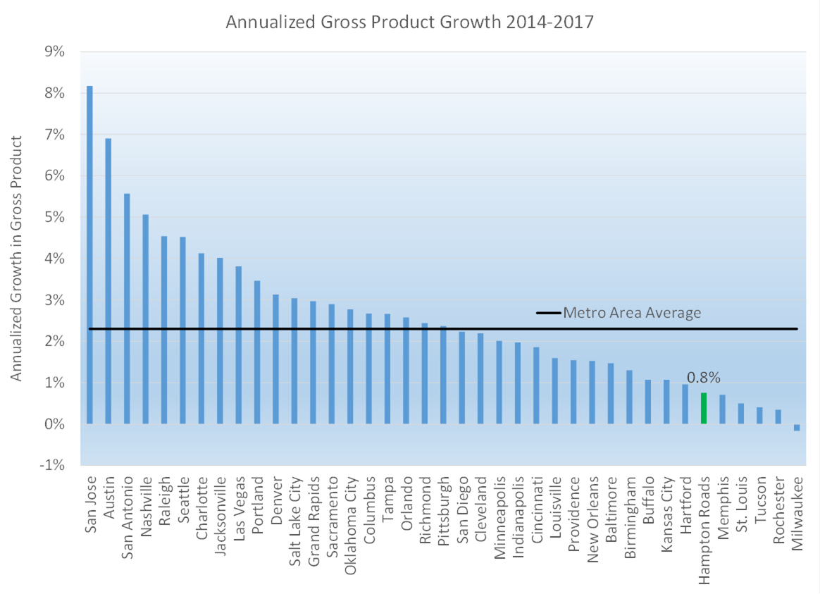 Bar Graph Annualized Gross Product Growth 2014-2017