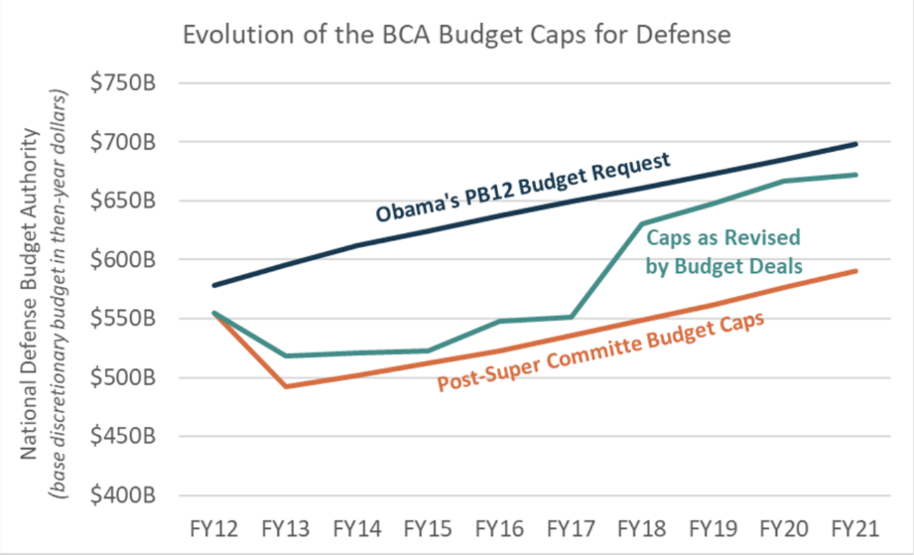 Line graph depicting the Sequestration Budget Caps vs Enacted Budgets