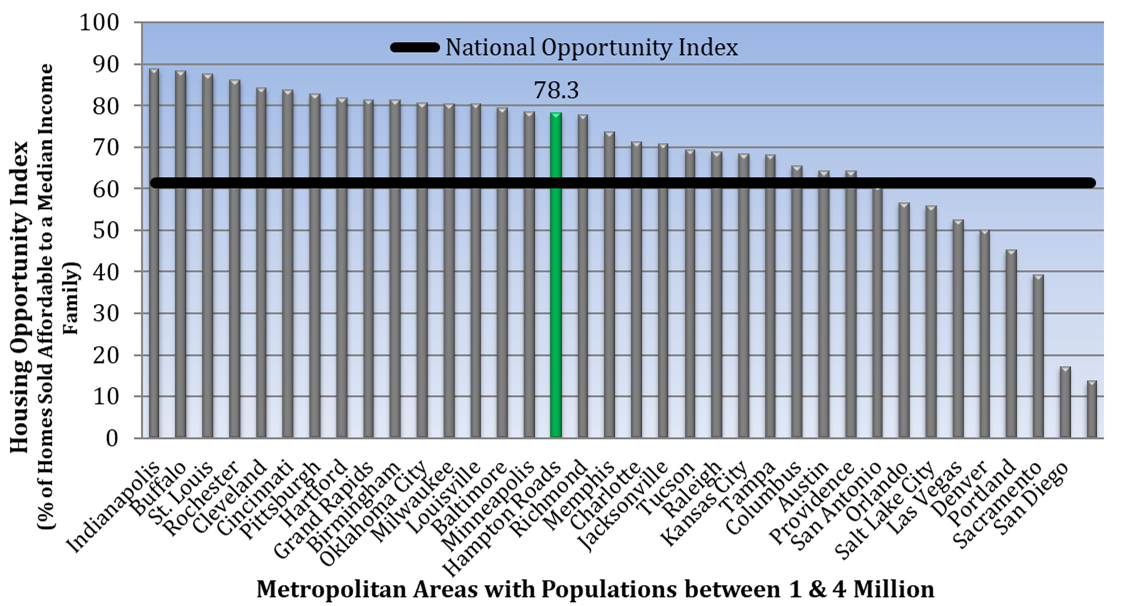 Bar Graph of a comparison of Housing Opportunity Indices of metropolitan areas.
